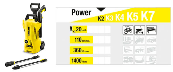 Usos Karcher K2 Full Control