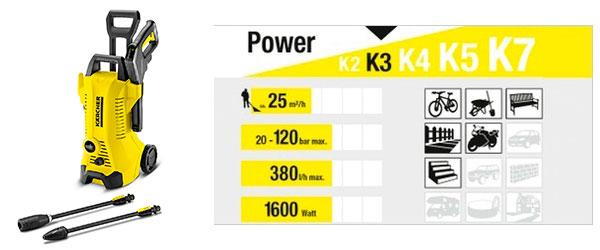 Usos Kärcher K3 Full Control